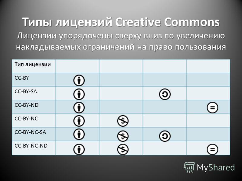 Типы лицензий Creative Commons Лицензии упорядочены сверху вниз по увеличению накладываемых ограничений на право пользования Тип лицензии CC-BY CC-BY-SA CC-BY-ND CC-BY-NC CC-BY-NC-SA CC-BY-NC-ND