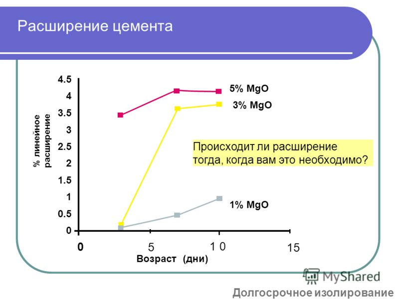 Расширение цемента 0 5 10 15 4.5 4 3.5 3 2.5 2 1.5 1 0.5 0 Возраст (дни) 5% MgO 3% MgO 1% MgO % линейное расширение Происходит ли расширение тогда, когда вам это необходимо? Долгосрочное изолирование