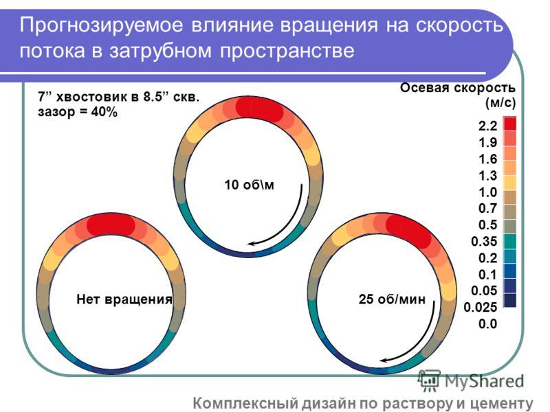 Прогнозируемое влияние вращения на скорость потока в затрубном пространстве 7 хвостовик в 8.5 скв. зазор = 40% Нет вращения 10 об\м 25 об/мин Осевая скорость (м/с) 2.2 1.9 1.6 1.3 1.0 0.7 0.5 0.35 0.2 0.1 0.05 0.025 0.0 GQS37586_30 Комплексный дизайн