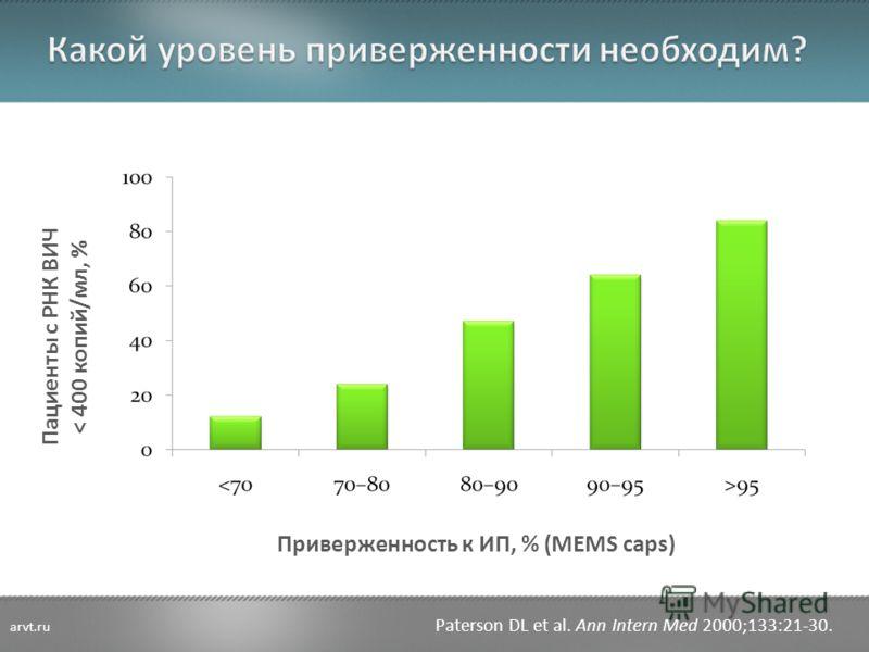 Пациенты с РНК ВИЧ < 400 копий/мл, % Приверженность к ИП, % (MEMS caps) Paterson DL et al. Ann Intern Med 2000;133:21-30. arvt.ru
