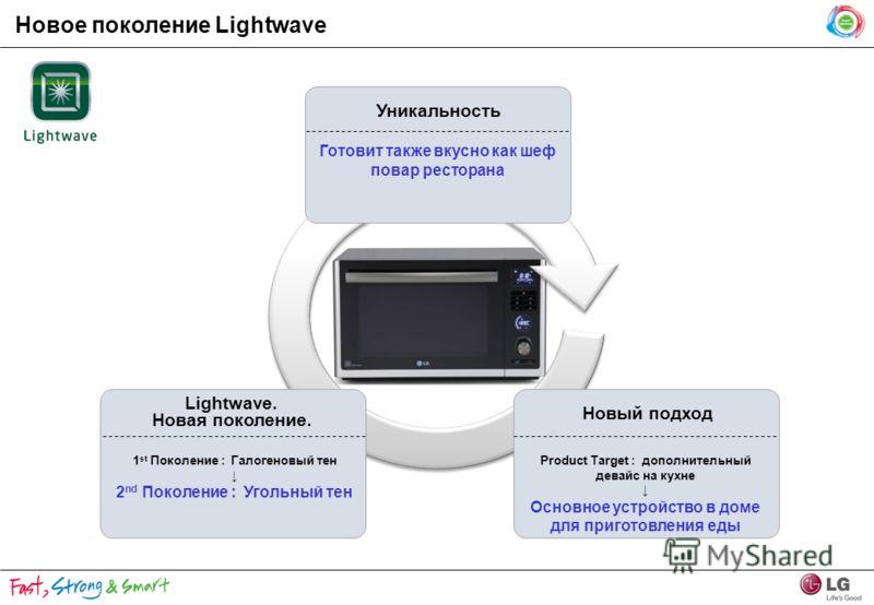 Новое поколение Lightwave Lightwave. Новая поколение. 1 st Поколение : Галогеновый тен 2 nd Поколение : Угольный тен Новый подход Product Target : дополнительный девайс на кухне Основное устройство в доме для приготовления еды Уникальность Готовит та
