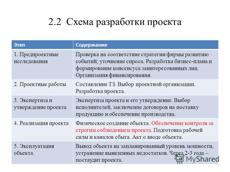 Разработка бизнес-плана и