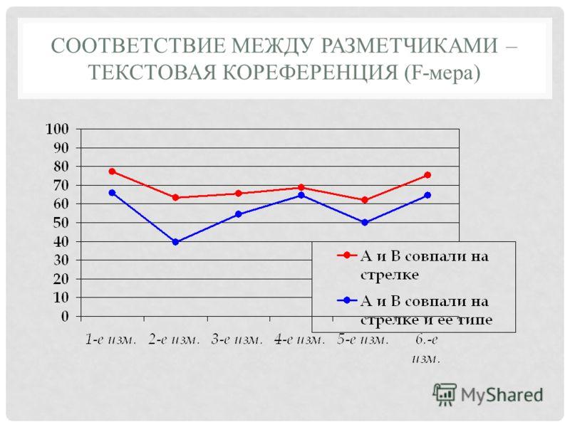 СООТВЕТСТВИЕ МЕЖДУ РАЗМЕТЧИКАМИ – ТЕКСТОВАЯ КОРЕФЕРЕНЦИЯ (F-мера)