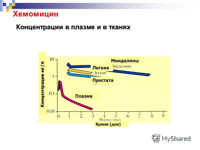 Концентрации в плазме и в тканях Хемомицин Концентрации в плазме и в тканях Миндалины Плазма Простата Легкие Время (дни) Концентрация мг/л