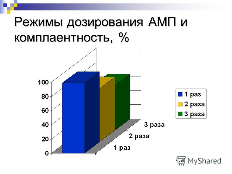 Режимы дозирования АМП и комплаентность, %