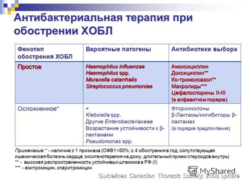 Антибактериальная терапия при обострении ХОБЛ Фенотип обострения ХОБЛ Вероятные патогены Антибиотики выбора Простое Haemophilus influenzae Haemophilus spp. Moraxella catarrhalis Streptococcus pneumoniae АмоксициллинДоксициклин**Ко-тримоксазол**Макрол