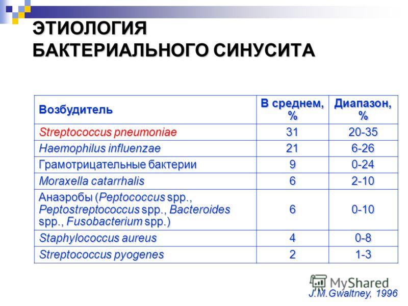 ЭТИОЛОГИЯ БАКТЕРИАЛЬНОГО СИНУСИТА Возбудитель В среднем, % Диапазон, % Streptococcus pneumoniae 3120-35 Haemophilus influenzae 216-26 Грамотрицательные бактерии 90-24 Moraxella catarrhalis 62-10 Анаэробы (Peptococcus spp., Peptostreptococcus spp., Ba