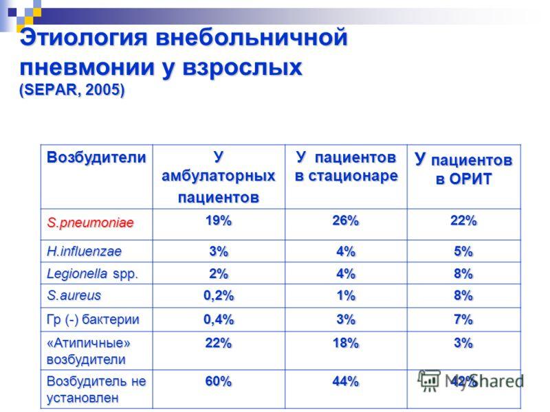 Этиология внебольничной пневмонии у взрослых (SEPAR, 2005) Возбудители У амбулаторных пациентов У пациентов в стационаре У пациентов в ОРИТ 19%26%22% H.influenzae3%4%5% Legionella spp. 2%4%8% S.aureus0,2%1%8% Гр (-) бактерии 0,4%3%7% «Атипичные» возб