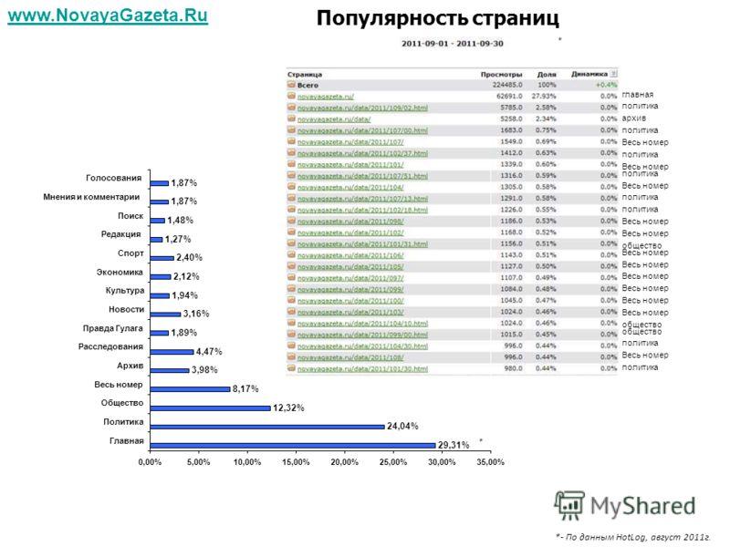 общество политика Весь номер общество Весь номер политика главная архив политика Весь номер политика Весь номер политика Весь номер общество политика Популярность страниц www.NovayaGazeta.Ru * * *- По данным HotLog, август 2011г. 29,31% 24,04% 12,32%