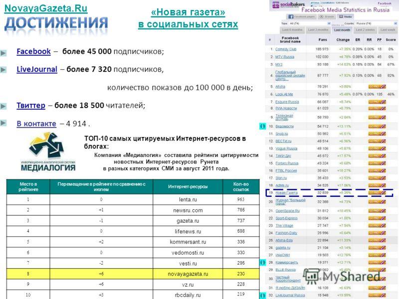 NovayaGazeta.Ru «Новая газета» в социальных сетях ТОП-10 самых цитируемых Интернет-ресурсов в блогах: Компания «Медиалогия» составила рейтинги цитируемости новостных Интернет-ресурсов Рунета в разных категориях СМИ за август 2011 года. Место в рейтин