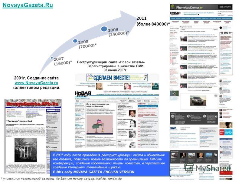 Реструктуризация сайта «Новой газеты» Зарегистрирован в качестве СМИ 08 июня 2007г. NovayaGazeta.Ru 2011 (более 840000)* *-уникальных посетителей за месяц. По данным HotLog, SpyLog, Mail.Ru, Yandex.Ru В 2007 году после проведения реструктуризации сай