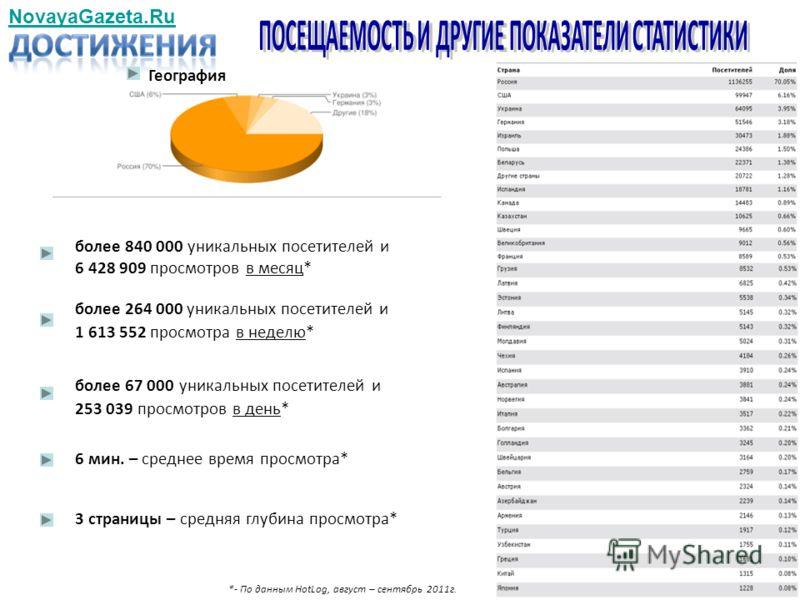более 840 000 уникальных посетителей и 6 428 909 просмотров в месяц* NovayaGazeta.Ru более 264 000 уникальных посетителей и 1 613 552 просмотра в неделю* более 67 000 уникальных посетителей и 253 039 просмотров в день* *- По данным HotLog, август – с