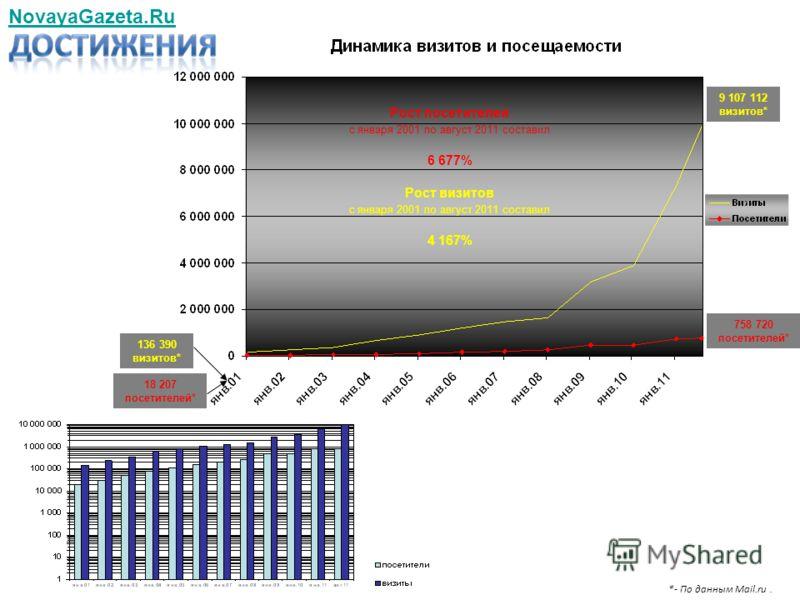 NovayaGazeta.Ru 758 720 посетителей* 9 107 112 визитов* *- По данным Mail.ru. Рост посетителей с января 2001 по август 2011 составил 6 677% Рост визитов с января 2001 по август 2011 составил 4 167% 18 207 посетителей* 136 390 визитов*