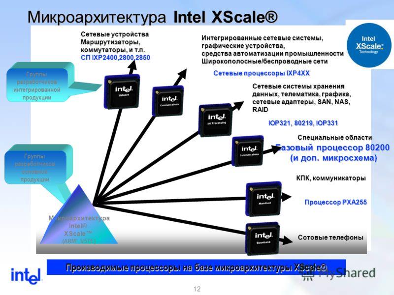 12 Микроархитектура Intel XScale® Сетевые системы хранения данных, телематика, графика, сетевые адаптеры, SAN, NAS, RAID КПК, коммуникаторы Сетевые устройства Маршрутизаторы, коммутаторы, и т.п. СП IXP2400,2800,2850 Интегрированные сетевые системы, г