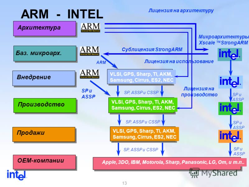 13 ARM - INTEL Архитектура Баз. микроарх. Внедрение Производство Продажи OEM-компании VLSI, GPS, Sharp, TI, AKM, Samsung, Cirrus, ES2, NEC VLSI, GPS, Sharp, TI, AKM, Samsung, Cirrus, ES2, NEC Apple, 3DO, IBM, Motorola, Sharp, Panasonic, LG, Om, и т.п
