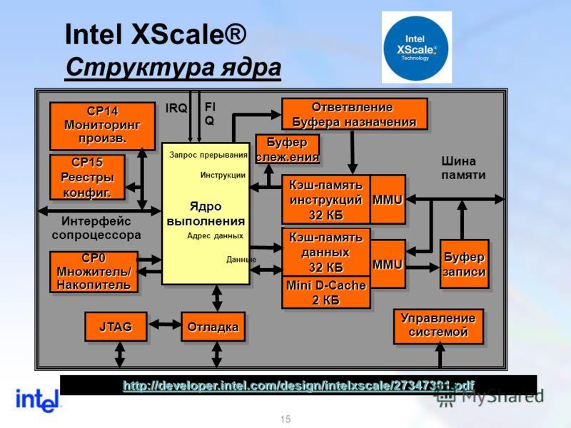 15 Intel XScale® Структура ядра Интерфейс сопроцессора Шина памяти FI Q IRQ CP0 Множитель/ НакопительCP0 Накопитель Ответвление Буфера назначения Ответвление Кэш-памятьданных 32 КБ Кэш-памятьданных ОтладкаОтладка УправлениесистемойУправлениесистемой