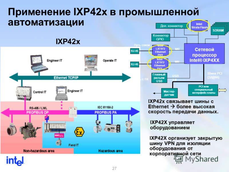27 Применение IXP42x в промышленной автоматизации IXP42х связывает шины с Еthernet более высокая скорость передачи данных. IXP42X организует закрытую шину VPN для изоляции оборудования от корпоративной сети IXP42X управляет оборудованием IXP42x Сетев