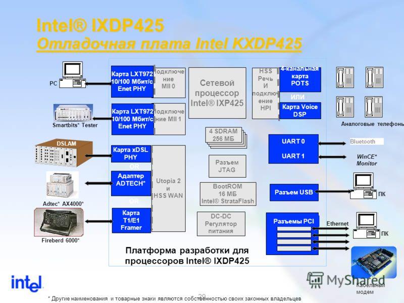 29 ПК Intel® IXDP425 Отладочная плата Intel KXDP425 Сетевой процессор Intel® IXP425 Разъем JTAG Подключе ние MII 1 4-канальная карта POTS BootROM 16 МБ Intel® StrataFlash DC-DC Регулятор питания PC Smartbits* Tester Adtec* AX4000* Fireberd 6000* Анал