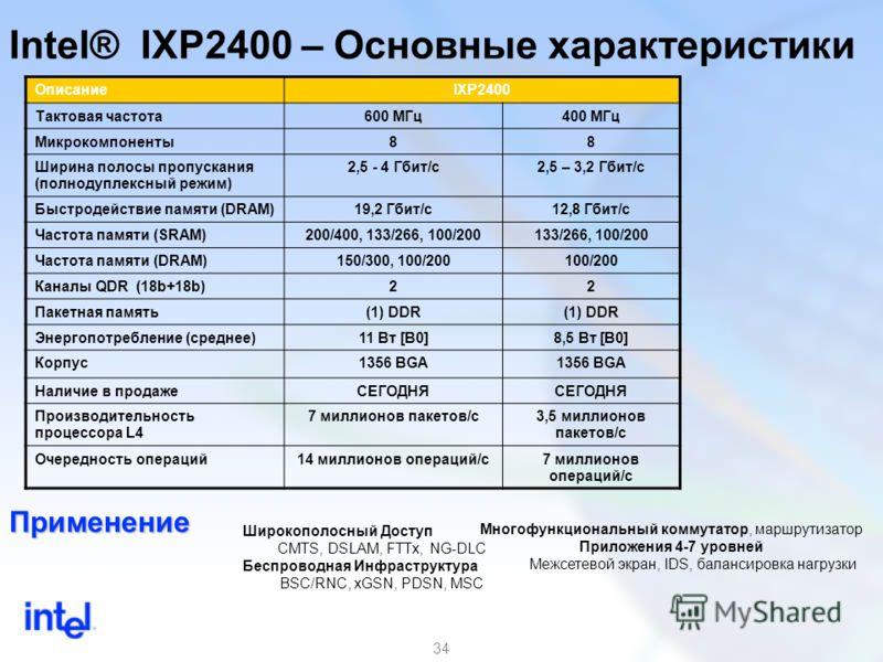 34 Intel® IXP2400 – Основные характеристики ОписаниеIXP2400 Тактовая частота600 МГц400 МГц Микрокомпоненты88 Ширина полосы пропускания (полнодуплексный режим) 2,5 - 4 Гбит/с2,5 – 3,2 Гбит/с Быстродействие памяти (DRAM)19,2 Гбит/с12,8 Гбит/с Частота п
