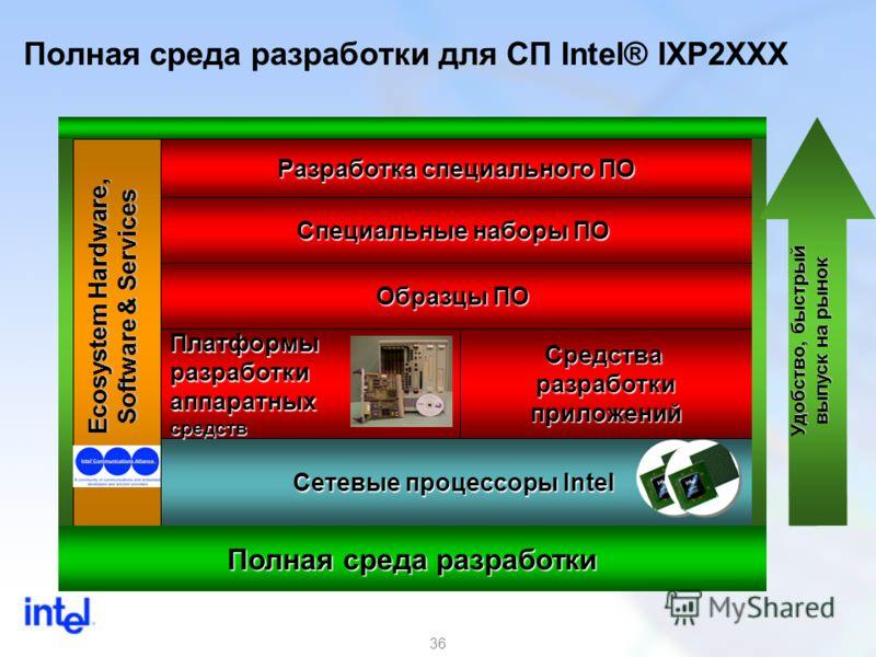36 Полная среда разработки для СП Intel® IXP2XXX Образцы ПО Специальные наборы ПО Разработка специального ПО Сетевые процессоры Intel ПлатформыразработкиаппаратныхсредствСредстваразработкиприложений Ecosystem Hardware, Software & Services Полная сред