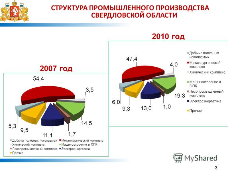1 СТРУКТУРА ПРОМЫШЛЕННОГО ПРОИЗВОДСТВА СВЕРДЛОВСКОЙ ОБЛАСТИ 2010 год 2007 год 3