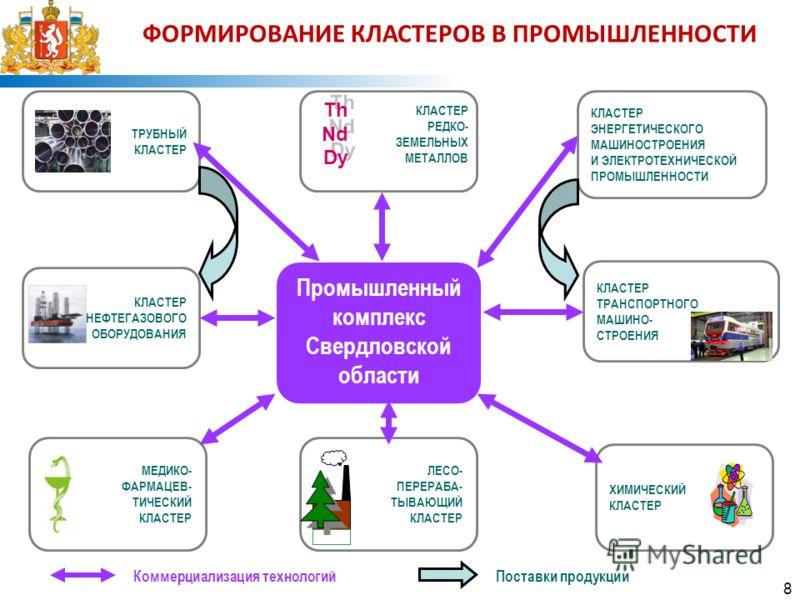ФОРМИРОВАНИЕ КЛАСТЕРОВ В ПРОМЫШЛЕННОСТИ ТРУБНЫЙ КЛАСТЕР ТРАНСПОРТНОГО МАШИНО- СТРОЕНИЯ КЛАСТЕР НЕФТЕГАЗОВОГО ОБОРУДОВАНИЯ КЛАСТЕР ЭНЕРГЕТИЧЕСКОГО МАШИНОСТРОЕНИЯ И ЭЛЕКТРОТЕХНИЧЕСКОЙ ПРОМЫШЛЕННОСТИ ХИМИЧЕСКИЙ КЛАСТЕР МЕДИКО- ФАРМАЦЕВ- ТИЧЕСКИЙ КЛАСТЕР