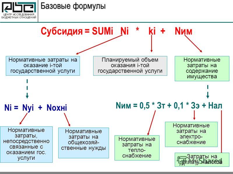 Базовые формулы Субсидия = SUMi Ni * ki + Nим Нормативные затраты на оказание i-той государственной услуги Планируемый объем оказания i-той государственной услуги Нормативные затраты на содержание имущества Ni = Nуi + Nохнi Нормативные затраты, непос