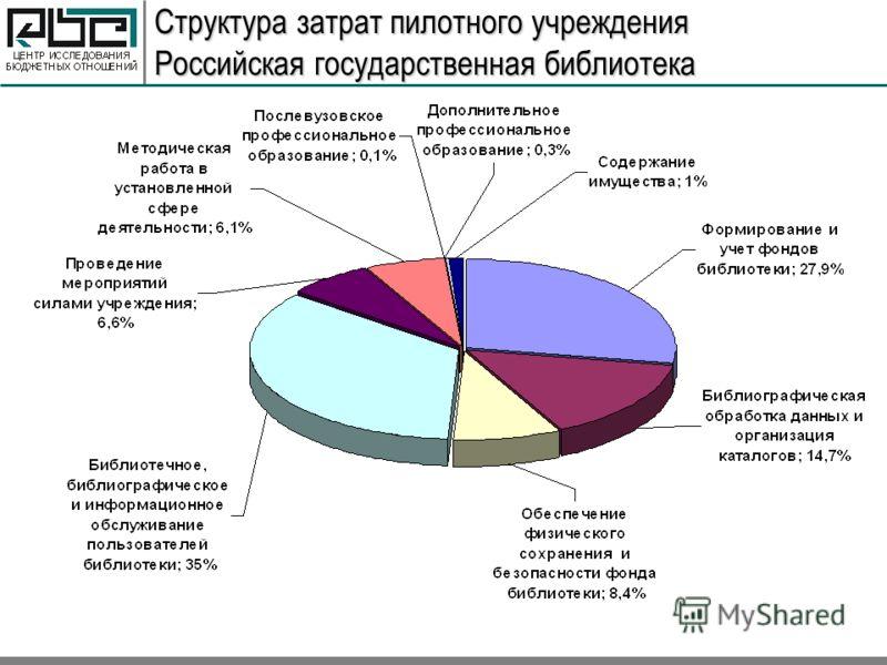 Структура затрат пилотного учреждения Российская государственная библиотека