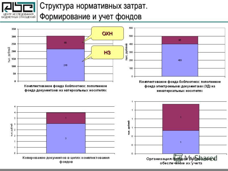 Структура нормативных затрат. Формирование и учет фондов ОХН НЗ