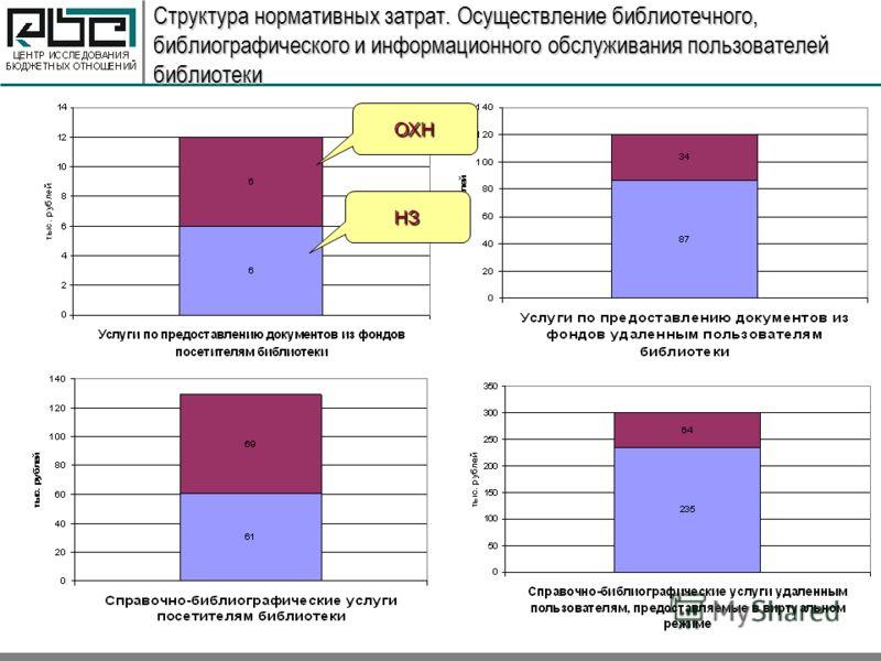 Структура нормативных затрат. Осуществление библиотечного, библиографического и информационного обслуживания пользователей библиотеки ОХН НЗ