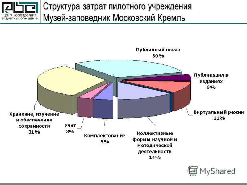 Структура затрат пилотного учреждения Музей-заповедник Московский Кремль