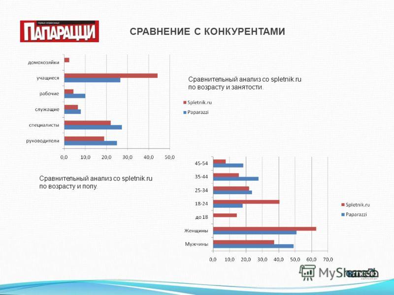 СРАВНЕНИЕ С КОНКУРЕНТАМИ Сравнительный анализ со spletnik.ru по возрасту и занятости. Сравнительный анализ со spletnik.ru по возрасту и полу.