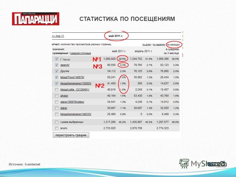 Источник: liveinternet СТАТИСТИКА ПО ПОСЕЩЕНИЯМ News/