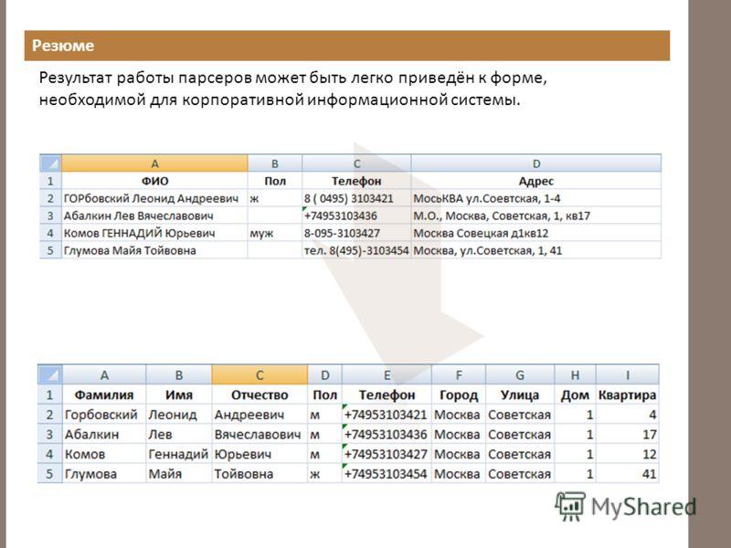 Резюме Результат работы парсеров может быть легко приведён к форме, необходимой для корпоративной информационной системы.