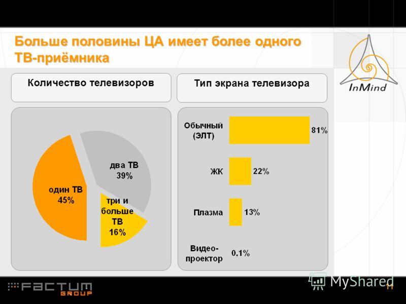 1.11 11 Больше половины ЦА имеет более одного ТВ-приёмника Количество телевизоров Тип экрана телевизора