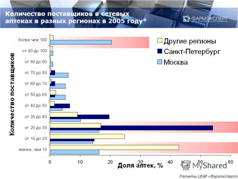 Количество поставщиков в сетевых аптеках в разных регионах в 2005 году* Расчеты ЦМИ «Фармэксперт»