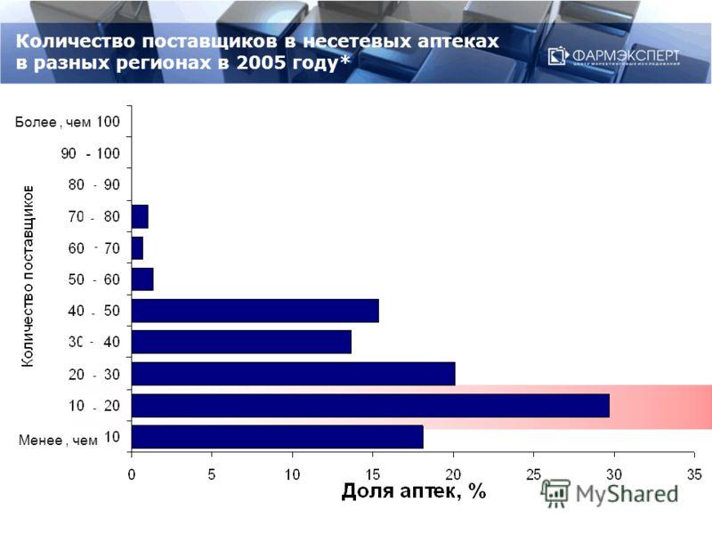 Количество поставщиков в несетевых аптеках в разных регионах в 2005 году* Более, чем Менее, чем - - - - - - - - -