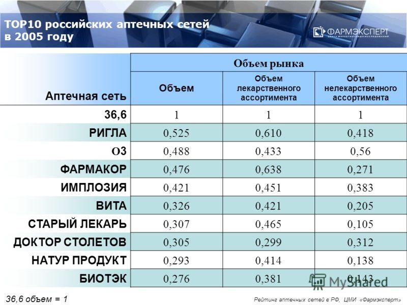 ТОР10 российских аптечных сетей в 2005 году Аптечная сеть Объем рынка Объем Объем лекарственного ассортимента Объем нелекарственного ассортимента 36,6 111 РИГЛА 0,5250,6100,418 О3О3 0,4880,4330,56 ФАРМАКОР 0,4760,6380,271 ИМПЛОЗИЯ 0,4210,4510,383 ВИТ