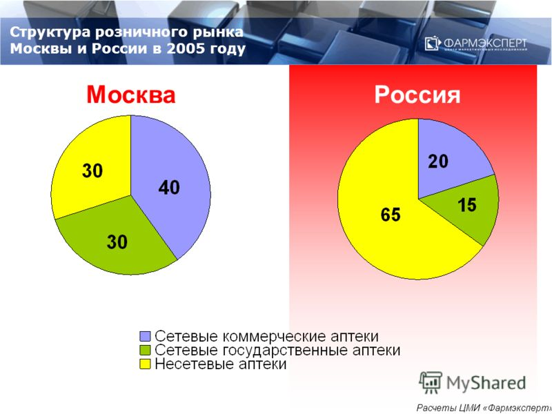 Структура розничного рынка Москвы и России в 2005 году МоскваРоссия Расчеты ЦМИ «Фармэксперт»