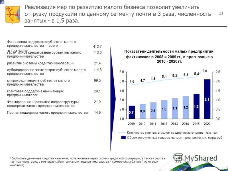 11 Реализация мер по развитию малого бизнеса позволит увеличить отгрузку продукции по данному сегменту почти в 3 раза, численность занятых - в 1,5 раза. 20102011201220132014 1,3 2015 2,1 2020 Количество занятых в малом предпринимательстве, тыс.чел. О