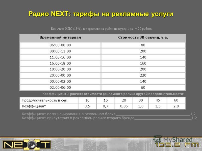 Радио NEXT: тарифы на рекламные услуги Без учета НДС (18%), в пересчете на рубли по курсу 1 у.е. = 29 рублям Временной интервалСтоимость 30 секунд, у.е. 06:00-08:0080 08:00-11:00200 11:00-16:00140 16:00-18:00160 18:00-20:00200 20:00-00:00220 00:00-02