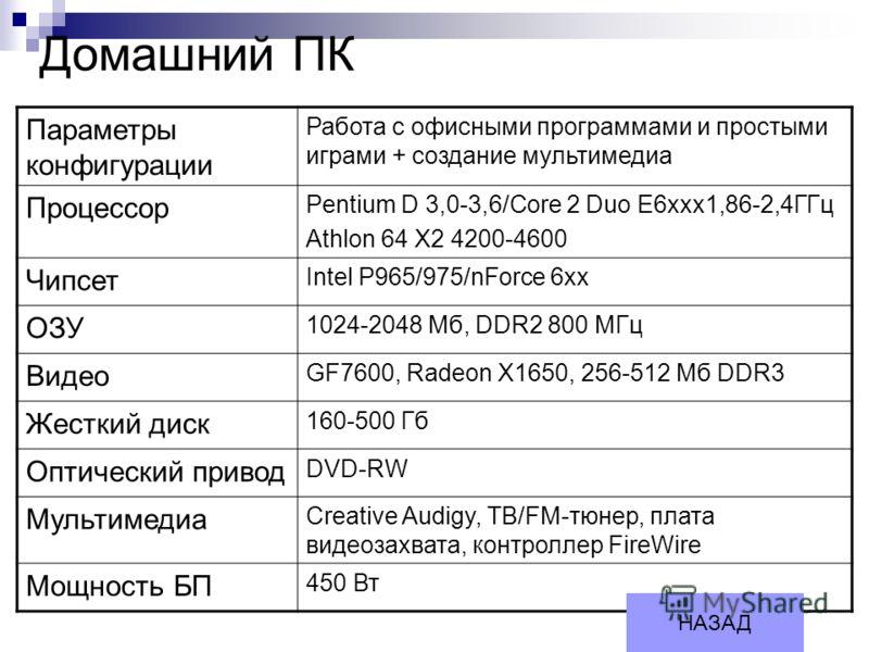 Домашний ПК Параметры конфигурации Работа с офисными программами и простыми играми + создание мультимедиа Процессор Pentium D 3,0-3,6/Core 2 Duo E6xxx1,86-2,4ГГц Athlon 64 Х2 4200-4600 Чипсет Intel P965/975/nForce 6хх ОЗУ 1024-2048 Мб, DDR2 800 МГц В