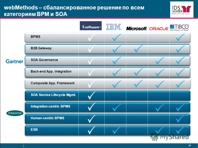 17 webMethods – сбалансированное решение по всем категориям BPM и SOA BPMS B2B Gateway SOA Governance Back-end App. Integration Composite App. Framework SOA Service Lifecycle Mgmt. Integration-centric BPMS Human-centric BPMS ESB