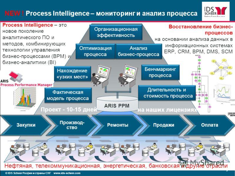 NEW ! Process Intelligence – мониторинг и анализ процесса © IDS Scheer Россия и страны СНГ www.ids-scheer.com 9 Закупки Производ- ство РемонтыПродажиОплата ARIS PPM Process Intelligence – это новое поколение аналитического ПО и методов, комбинирующих