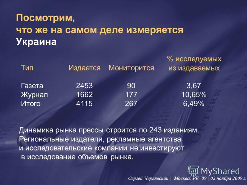 Посмотрим, что же на самом деле измеряется Украина ТипИздаетсяМониторится % исследуемых из издаваемых Газета2453903,67 Журнал166217710,65% Итого41152676,49% Динамика рынка прессы строится по 243 изданиям. Региональные издатели, рекламные агентства и