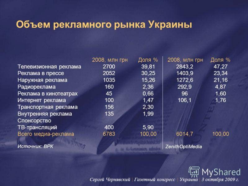 Объем рекламного рынка Украины 2008, млн грнДоля % 2008, млн грнДоля % Телевизионная реклама270039,812843,247,27 Реклама в прессе205230,251403,923,34 Наружная реклама103515,261272,621,16 Радиореклама1602,36292,94,87 Реклама в кинотеатрах450,66961,60