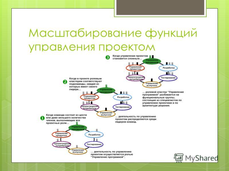 Масштабирование функций управления проектом