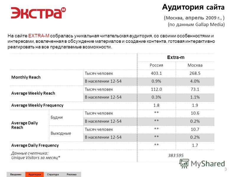 Аудитория сайта (Москва, апрель 2009 г., ) (по данным Gallap Media) 3 На сайте EXTRA-M собралась уникальная читательская аудитория, со своими особенностями и интересами, вовлеченная в обсуждение материалов и создание контента, готовая интерактивно ре