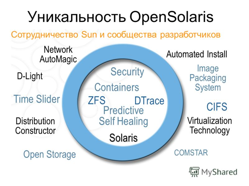 Уникальность OpenSolaris Virtualization Technology Distribution Constructor Network AutoMagic Сотрудничество Sun и сообщества разработчиков Image Packaging System Automated Install D-Light COMSTAR Open Storage Time Slider Network- Based Packaging DTr