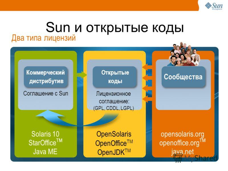 Sun и открытые коды Открытые коды Лицензионное соглашение: (GPL, CDDL, LGPL) Сообщества OpenSolaris OpenOffice TM OpenJDK TM opensolaris.org openoffice.org TM java.net Два типа лицензий Коммерческий дистрибутив Соглашение с Sun Solaris 10 StarOffice